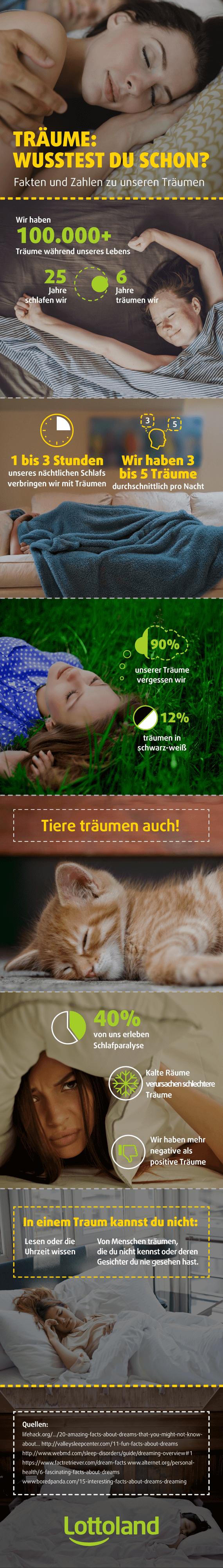 Infografik mit Zahlen und Fakten zu unseren Träumen