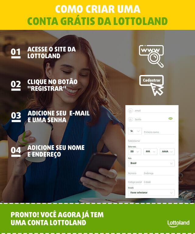 Como criar uma conta grátis da Lottoland - infográfico