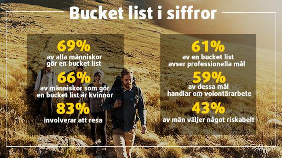 Statistiken bakom en Bucket List
