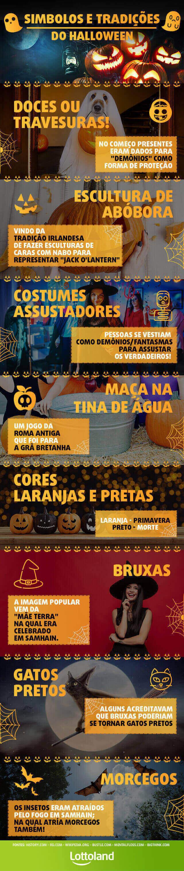 Infográfico do símbolos e tradições do Halloween - Dia das Bruxas