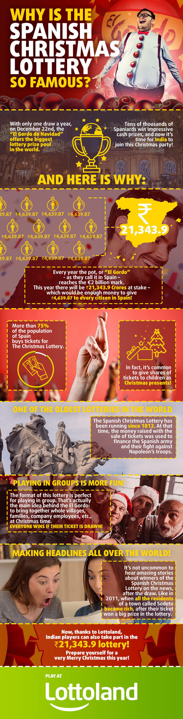 Infographic with interesting facts about the Spanish Christmas Lottery El Gordo