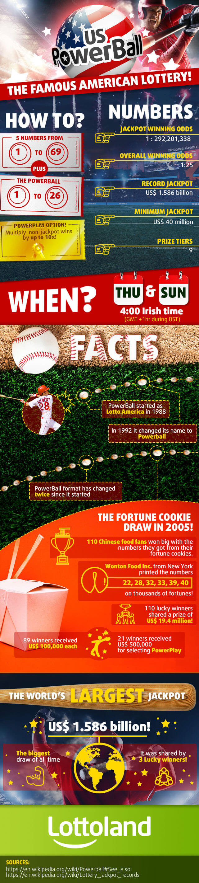 Infographic with facts about PowerBall