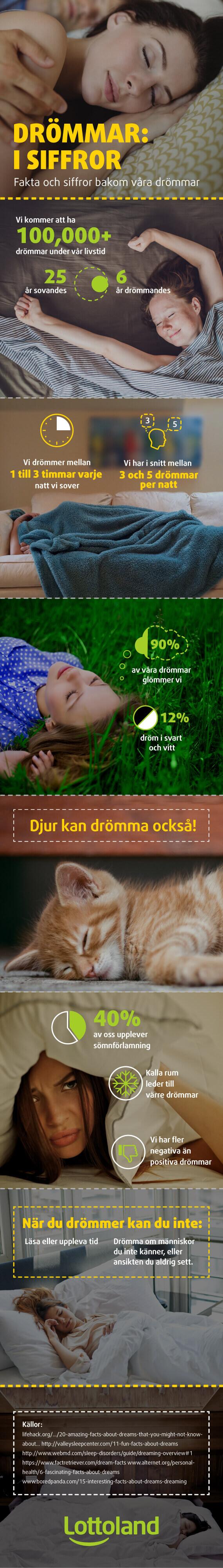Intressant fakta och statistik om våra drömmar.