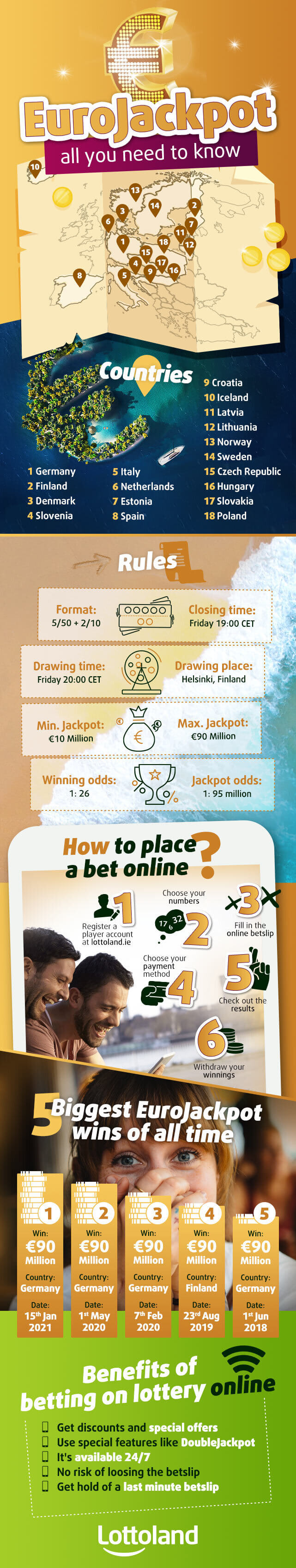 Infographic on how to bet on EuroJackpot online