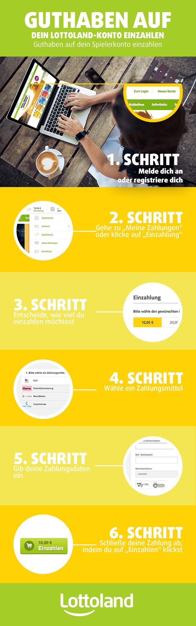 Infografik Guthaben einzahlen Lottoland Deutschland