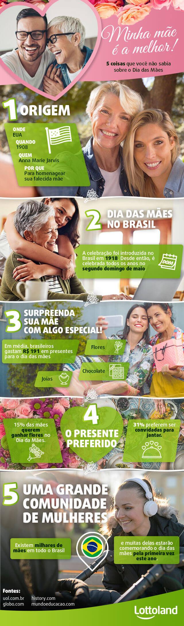 Infográfico sobre o dia das mães no Brasil, origens e muito mais