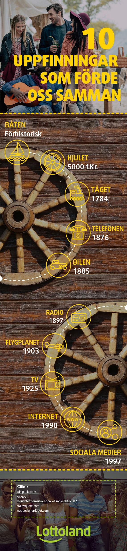 Tio viktiga uppfinningar som förändrade världen.