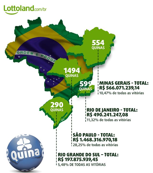Mapa com os estados que mais ganharam prêmios Quina, junto com o valor total distribuído